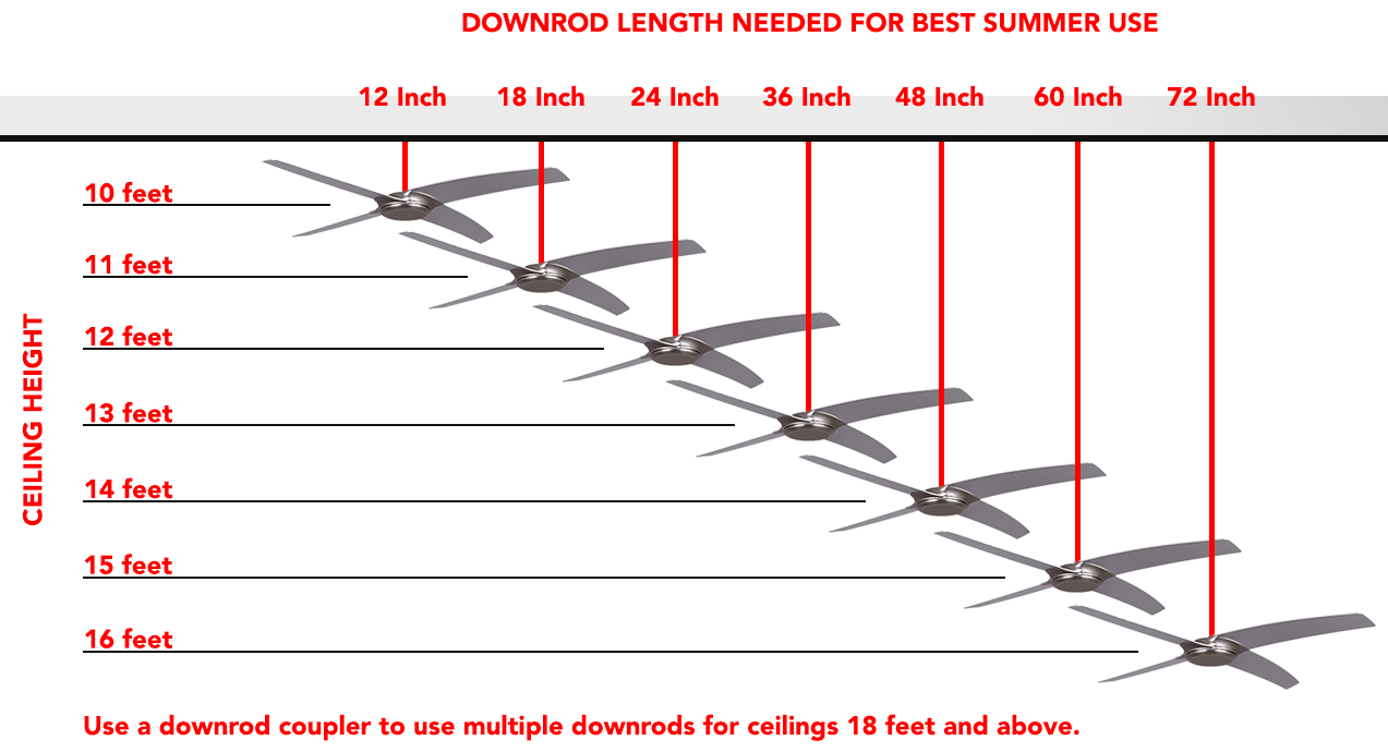 Best Ceiling Fan Downrod Length for Cooling