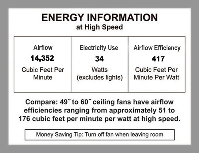 Ceiling Fan Energy Information Label from 84 Inch TroposAir Titan