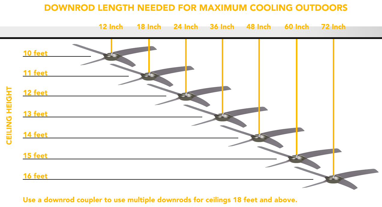 outdoor ceiling fans downrod sizing chart