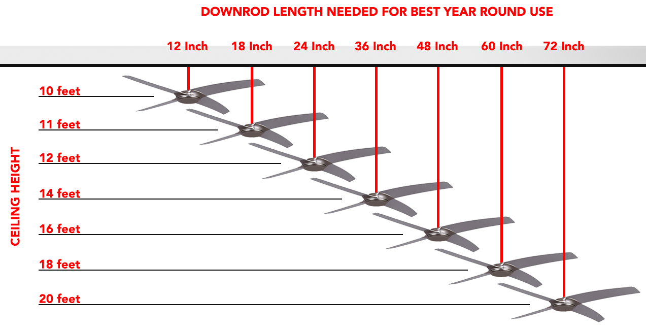 Ceiling Fan Downrod Size Chart Based On Ceiling Height